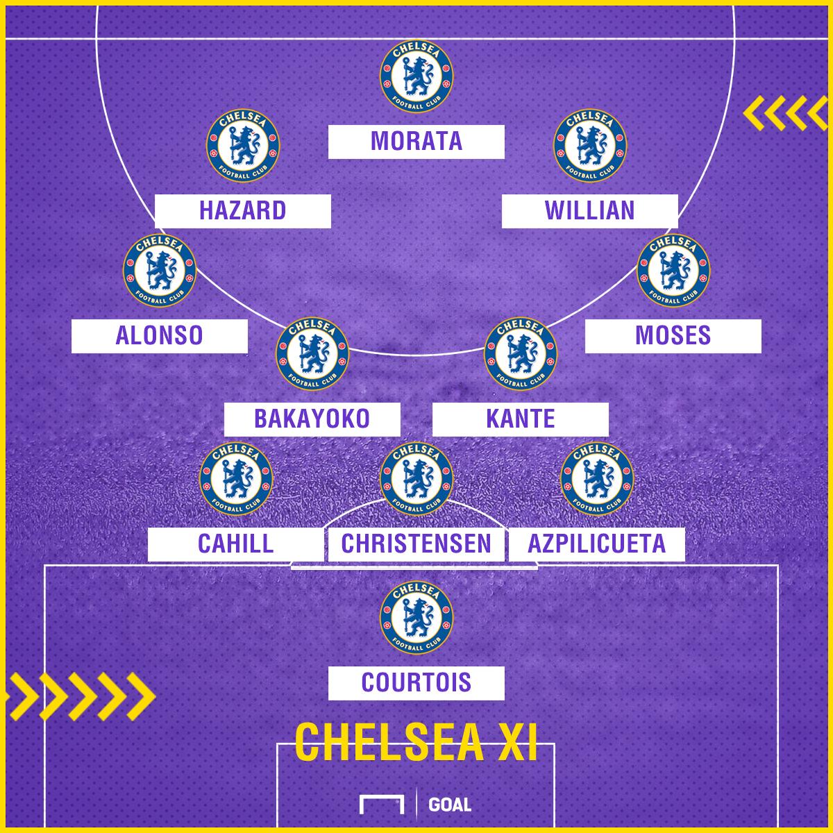 Chelsea GFX vs City prediction