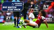 Sportpesa Man City Arsenal