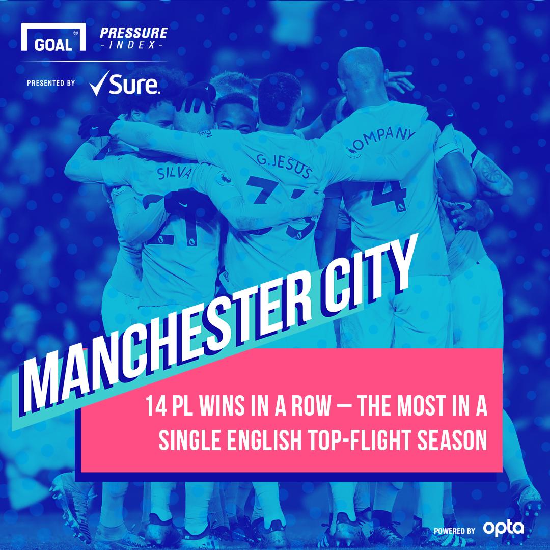 Manchester City Pressure Index