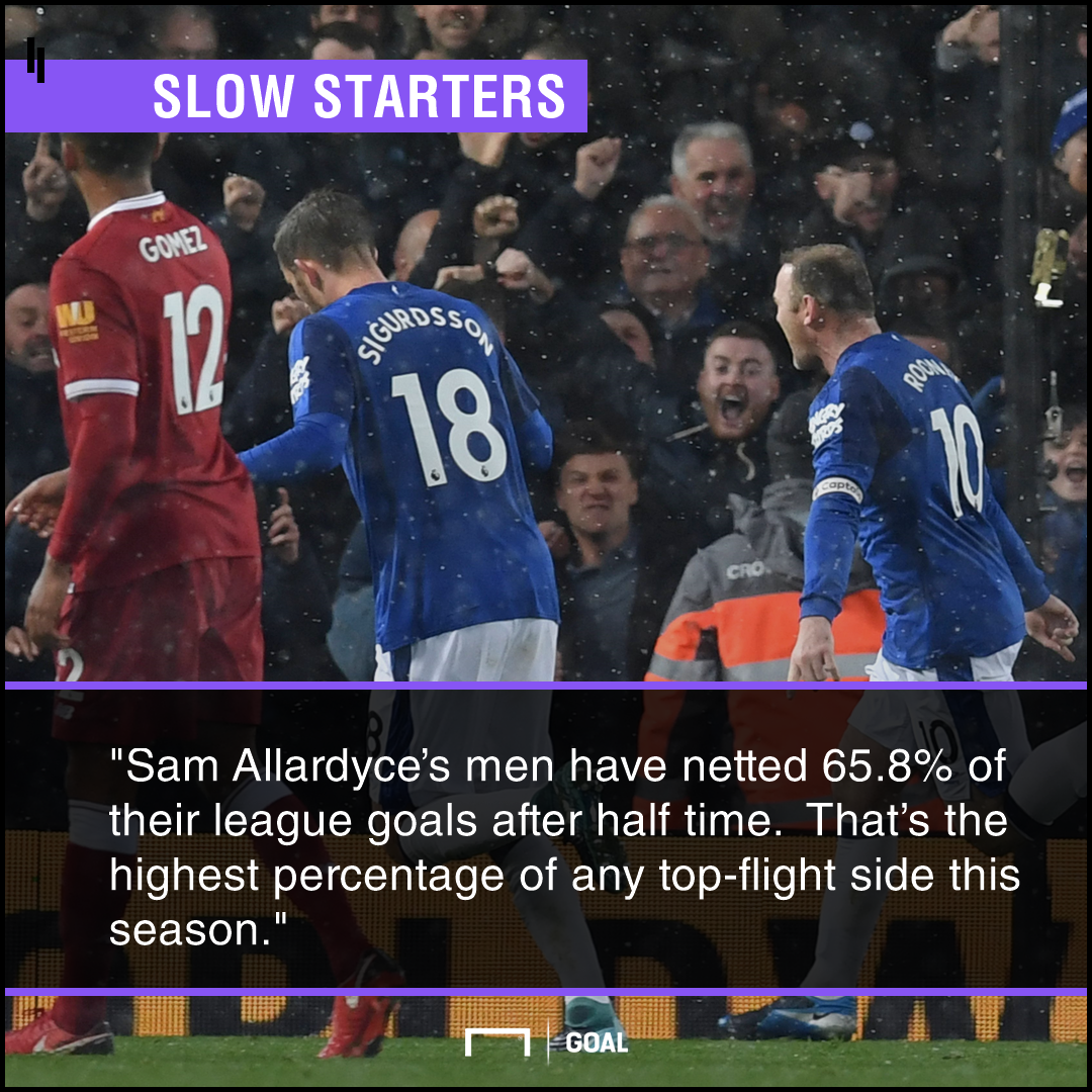 Everton 0 v Liverpool 0 - story of the match
