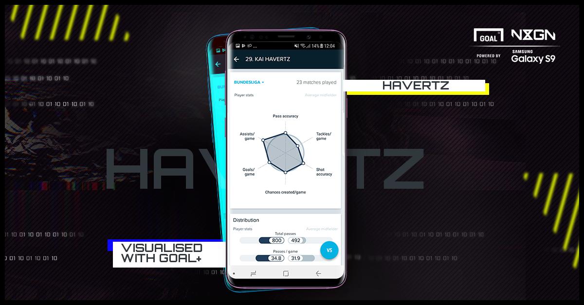 Havertz NxGn Goal+ Samsung 03042018