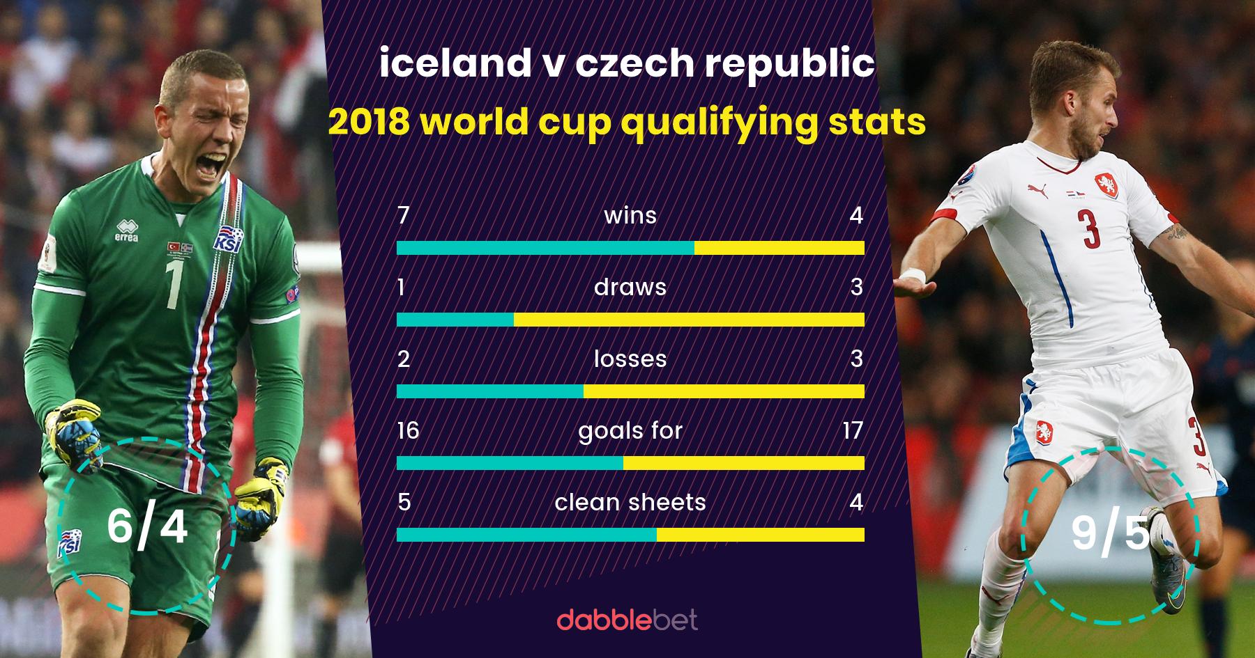 Iceland Czech Republic graphic