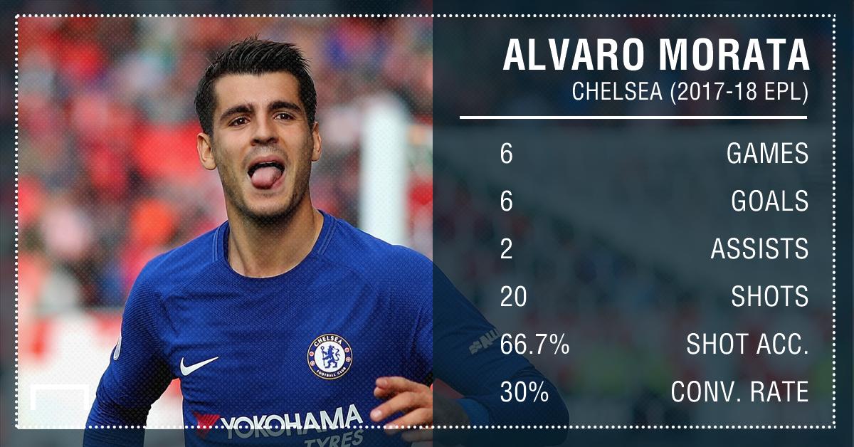 Alvaro Morata Chelsea Stats PS