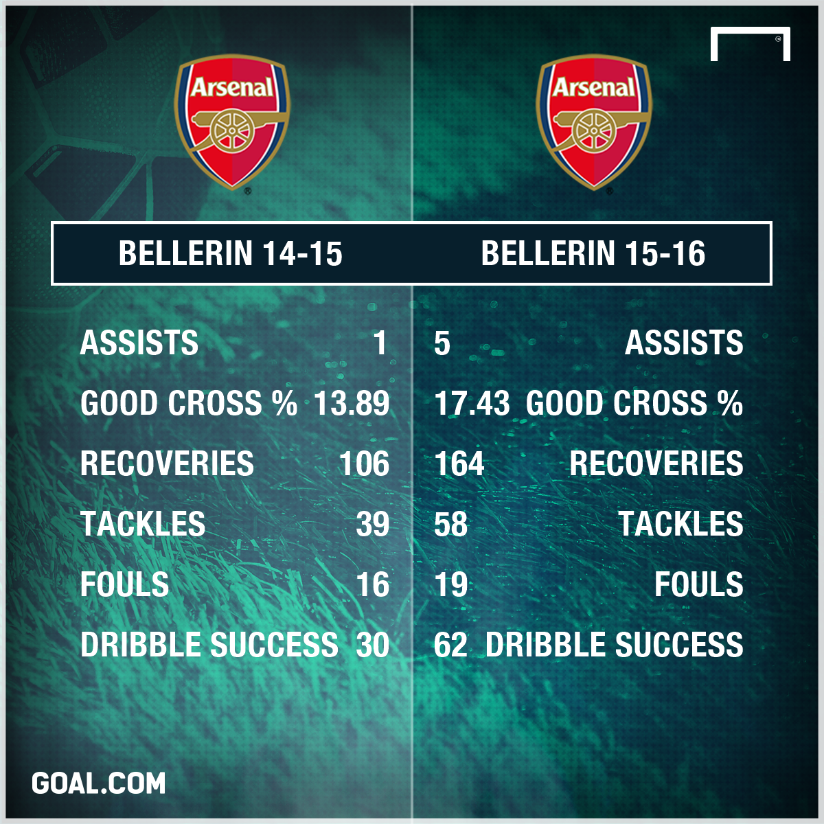 Hector Bellerin Arsenal 2014 2016