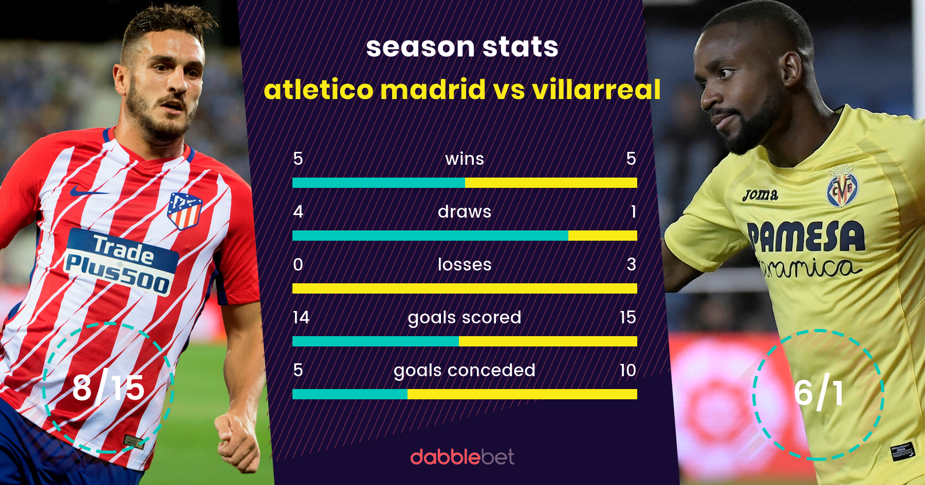 Atletico Madrid Villarreal graphic
