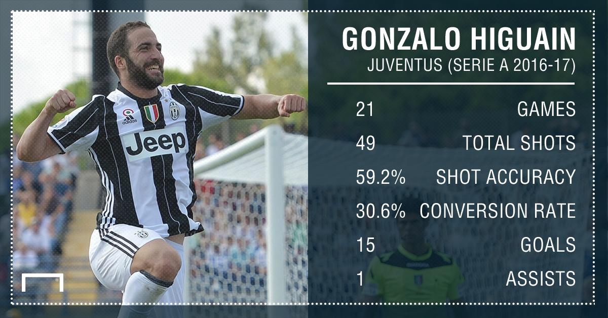 Gonzalo Higuain Serie A stats PS