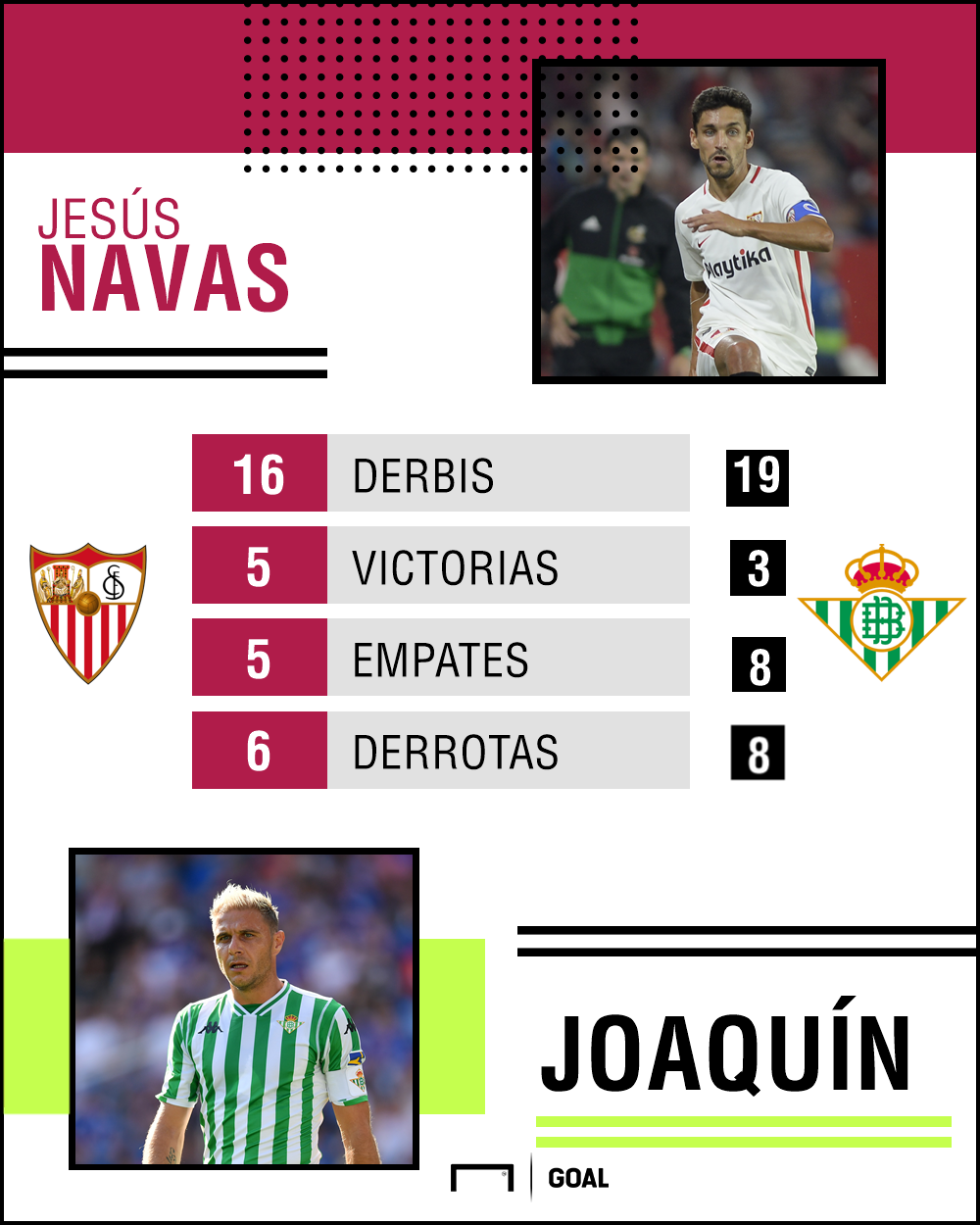 Joaquin vs Navas stats
