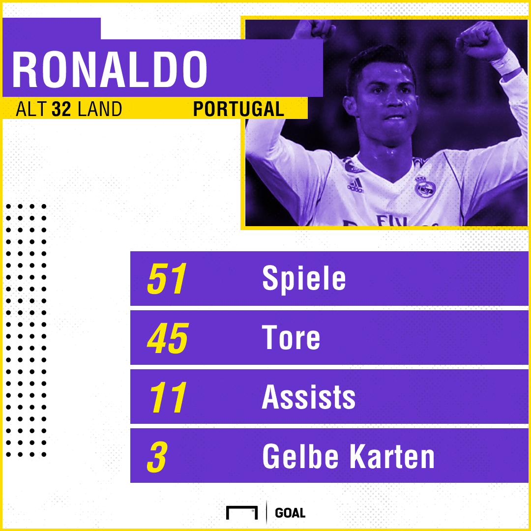 ronaldo statistik
