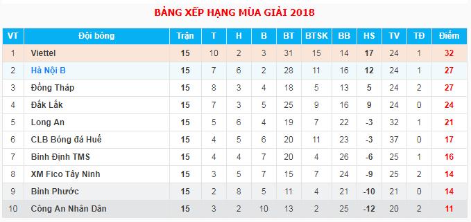 Kết quả bảng xếp hạng giải hạng Nhất 2018 sau vòng 15