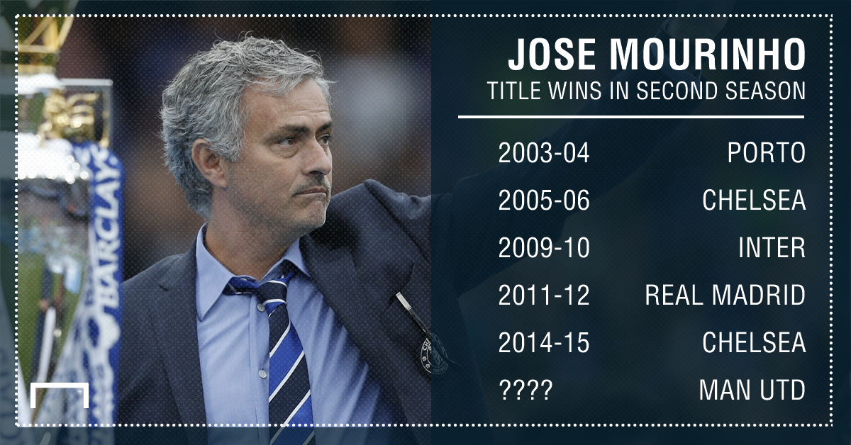 Jose Mourinho titles second season