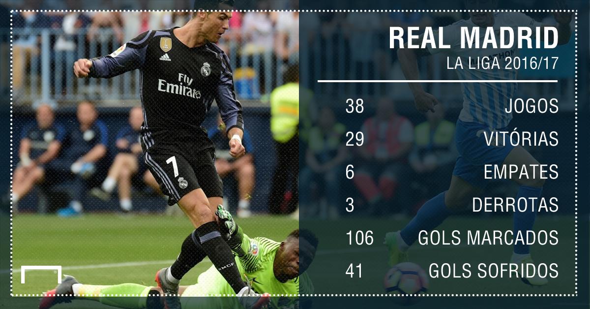 Real Madrid números la liga 2016/17