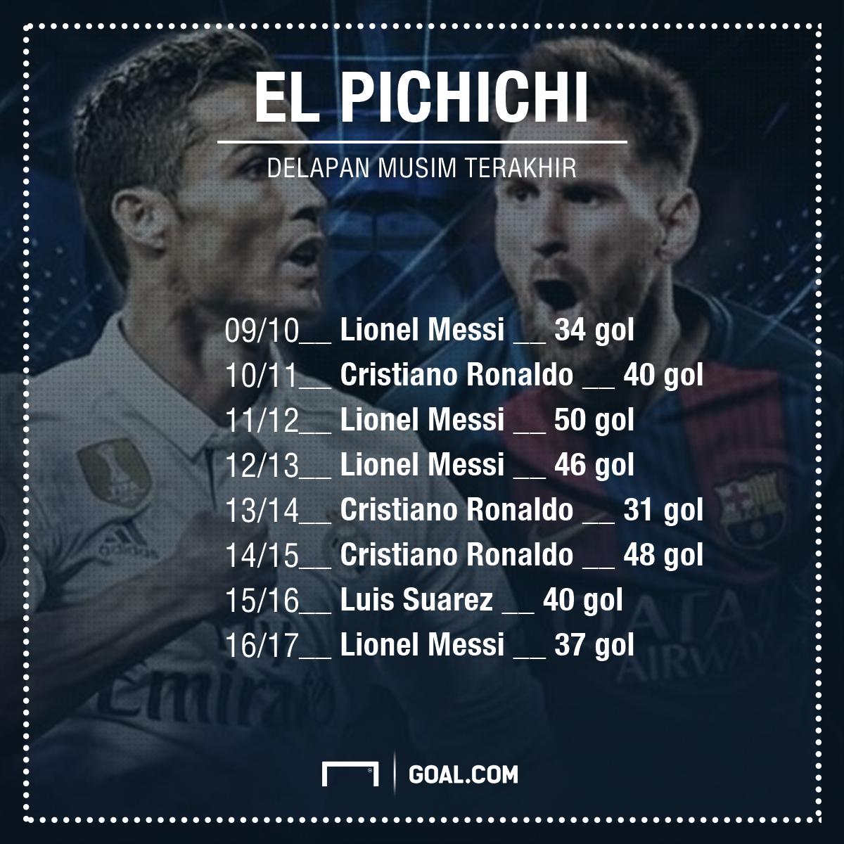 Lionel Messi Rebut El Pichichi, Cristiano Ronaldo Ukir