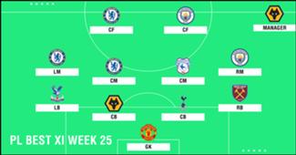 Best XI : ทีมยอดเยี่ยมพรีเมียร์ลีก 2018-2019 สัปดาห์ที่ 25