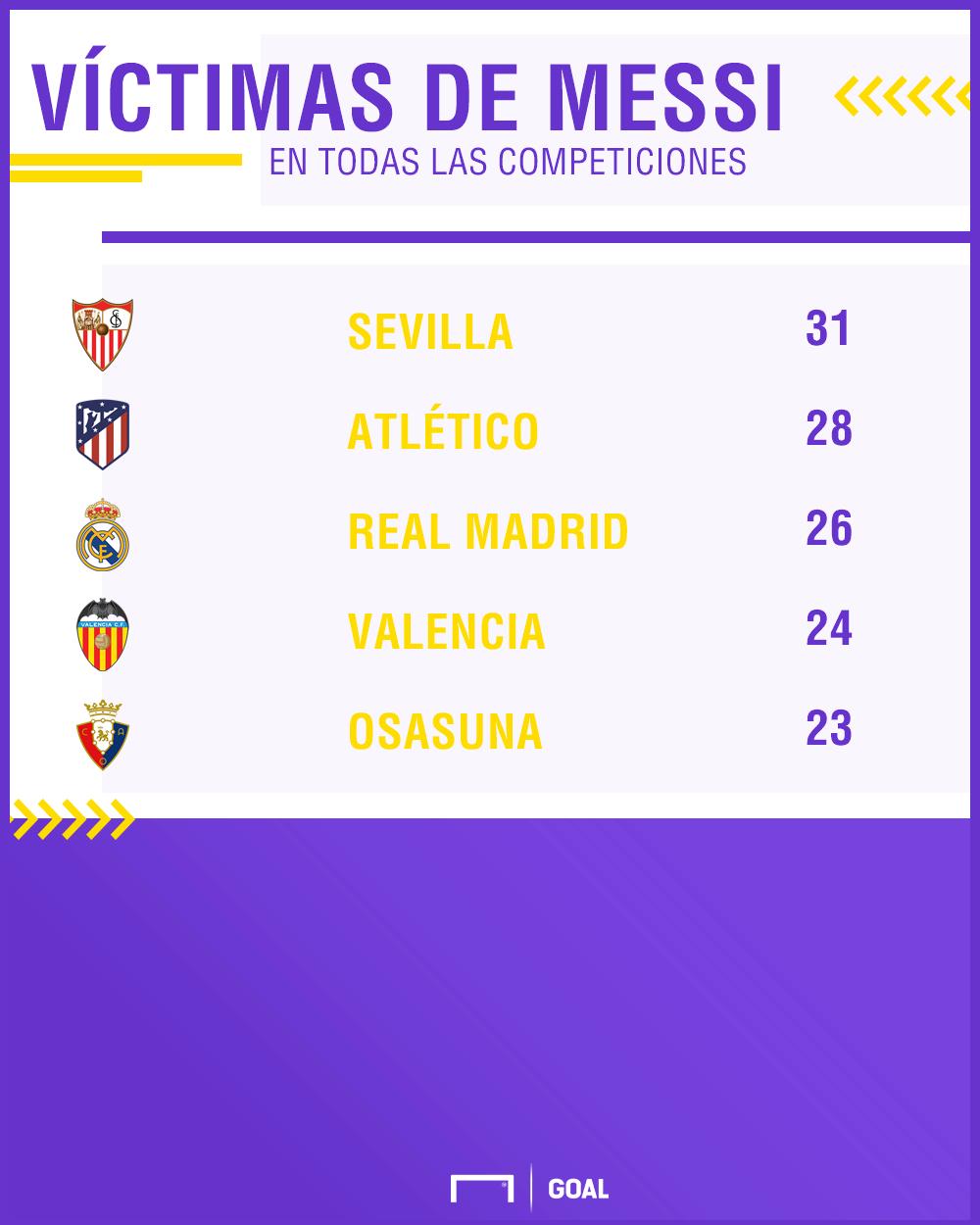 GFX goles Messi