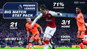 SportPesa Arsenal v Liverpool