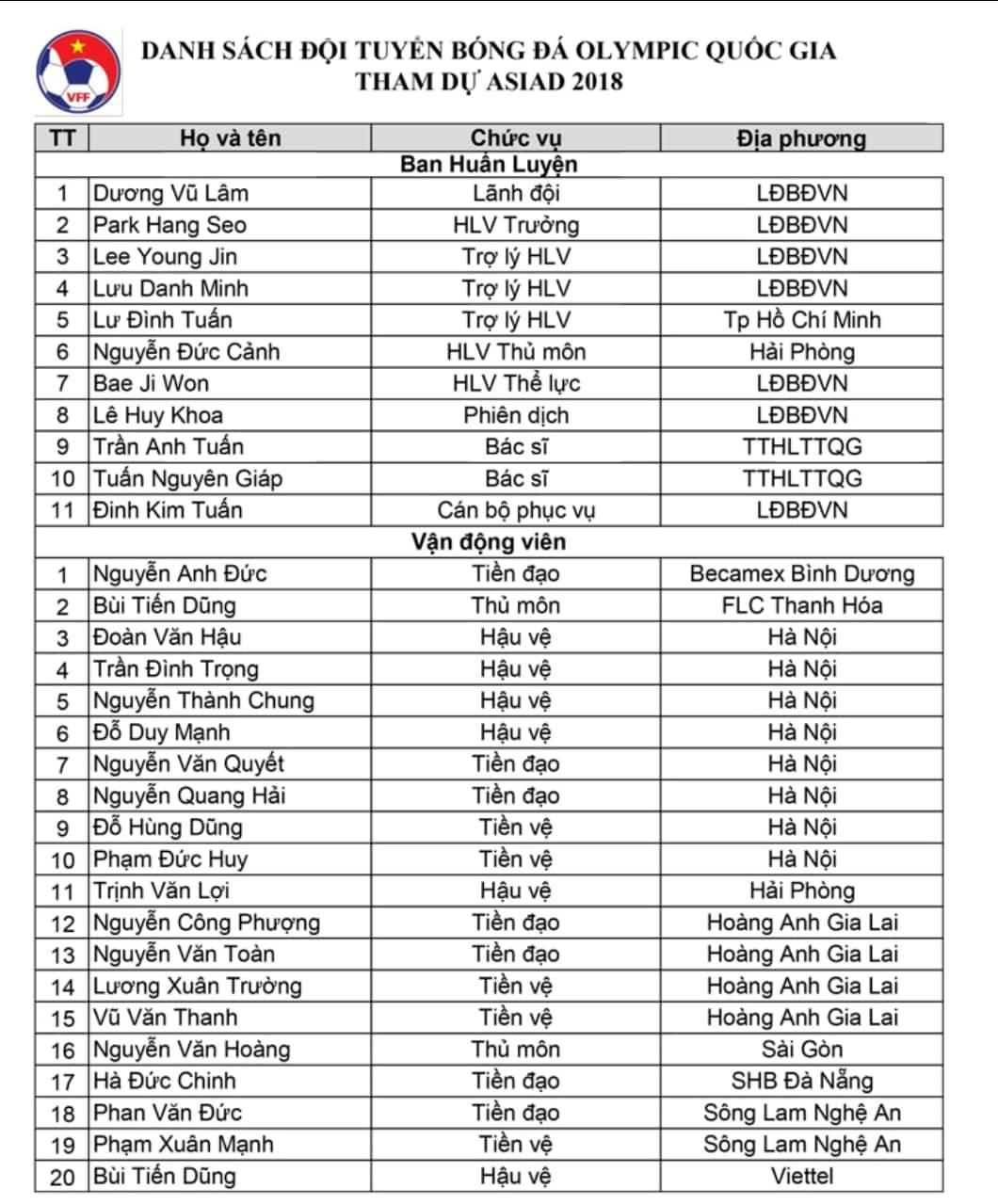 Danh sách Olympic Việt Nam dự ASIAD 2018
