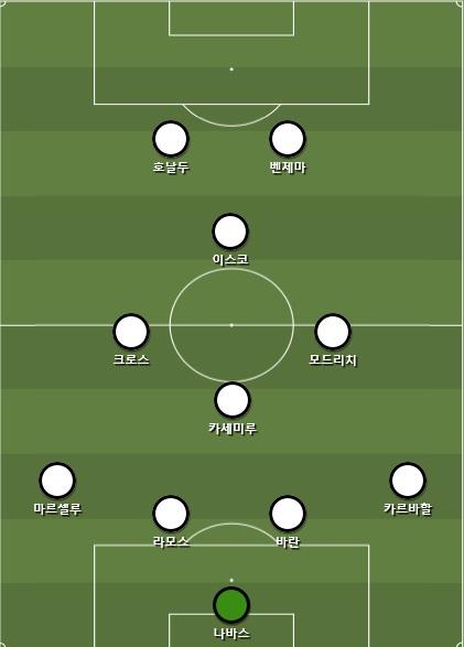Real Madrid 4-4-2