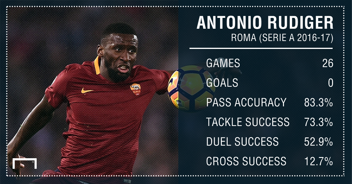 Antonio Rudiger Roma Stats PS