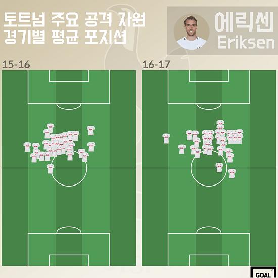15-17 Eriksen average positions