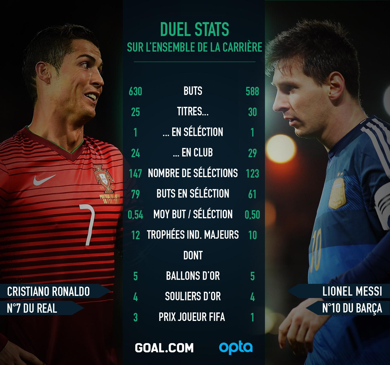 Cristiano Ronaldo Messi Comparatif statistiques Goal