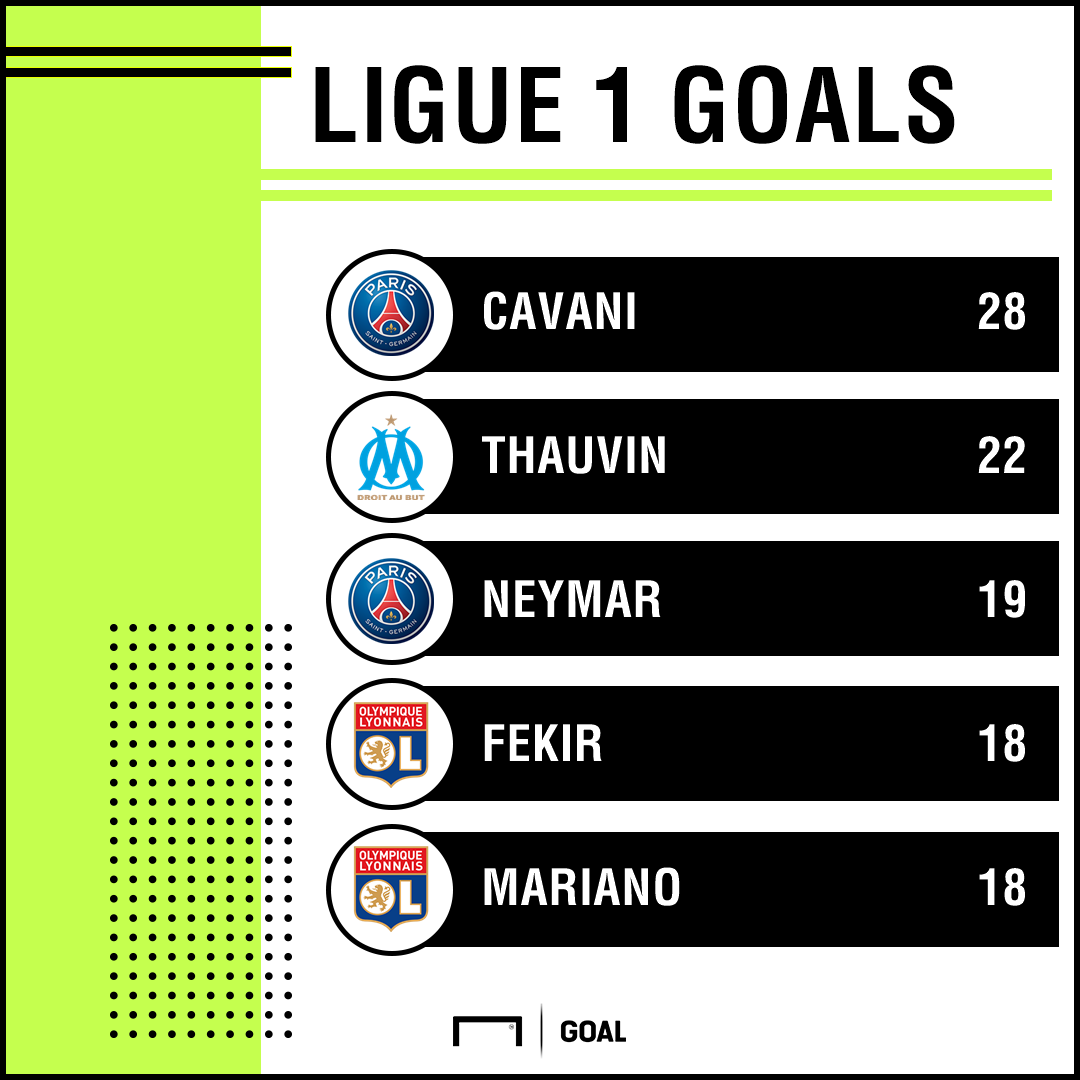Ligue 1 goalscorers PS