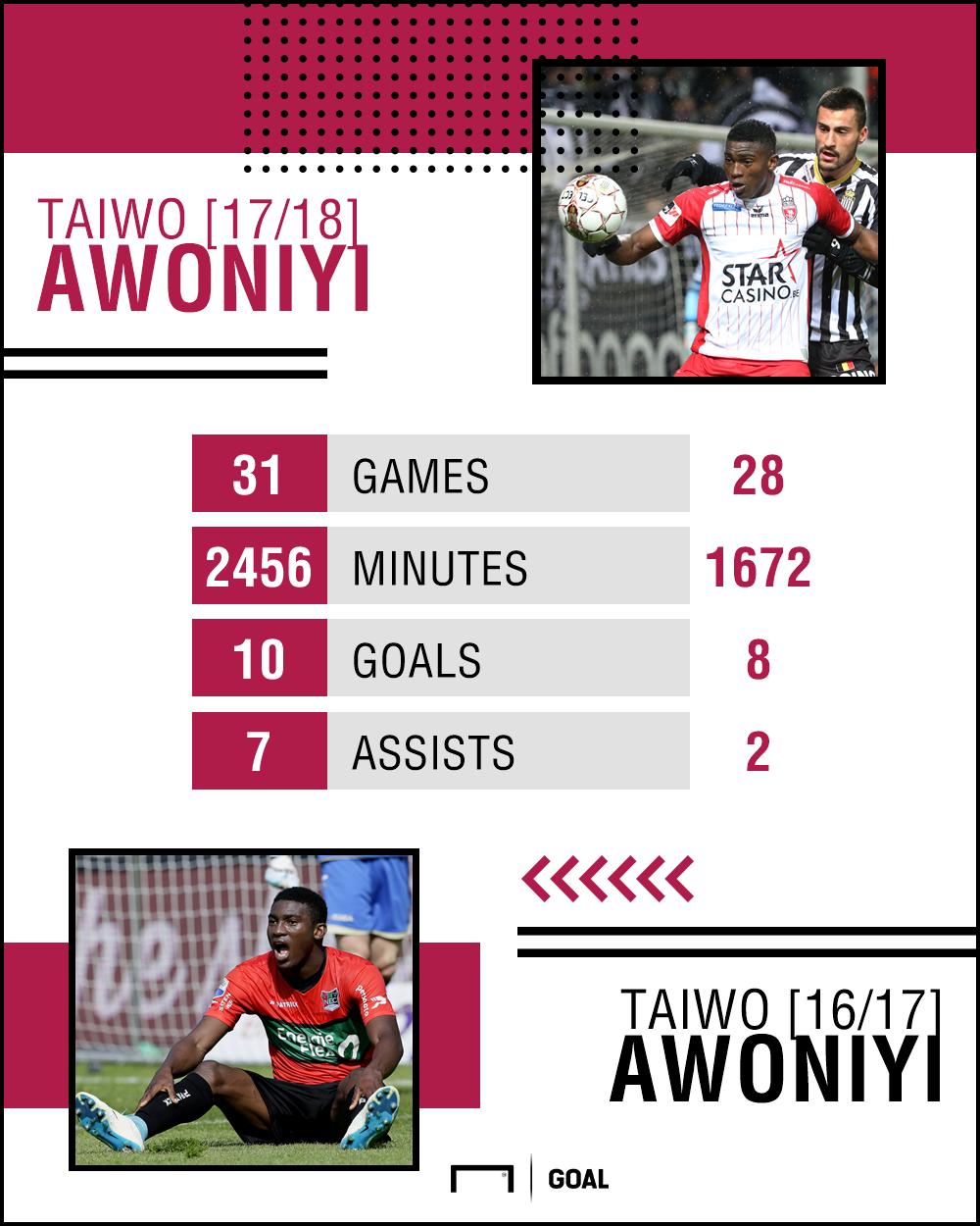 Taiwo Awoniyi