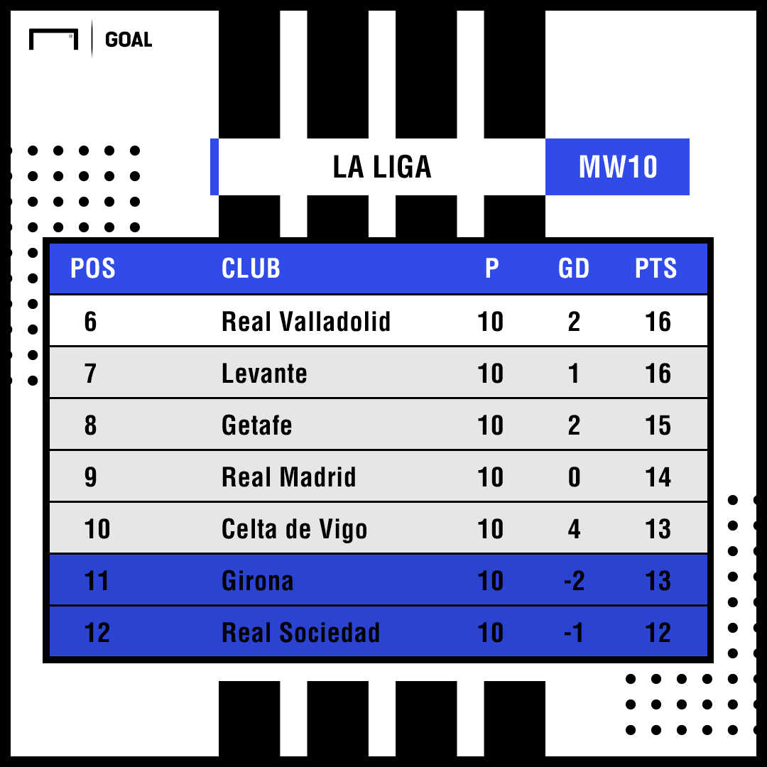 La Liga table Real Madrid PS