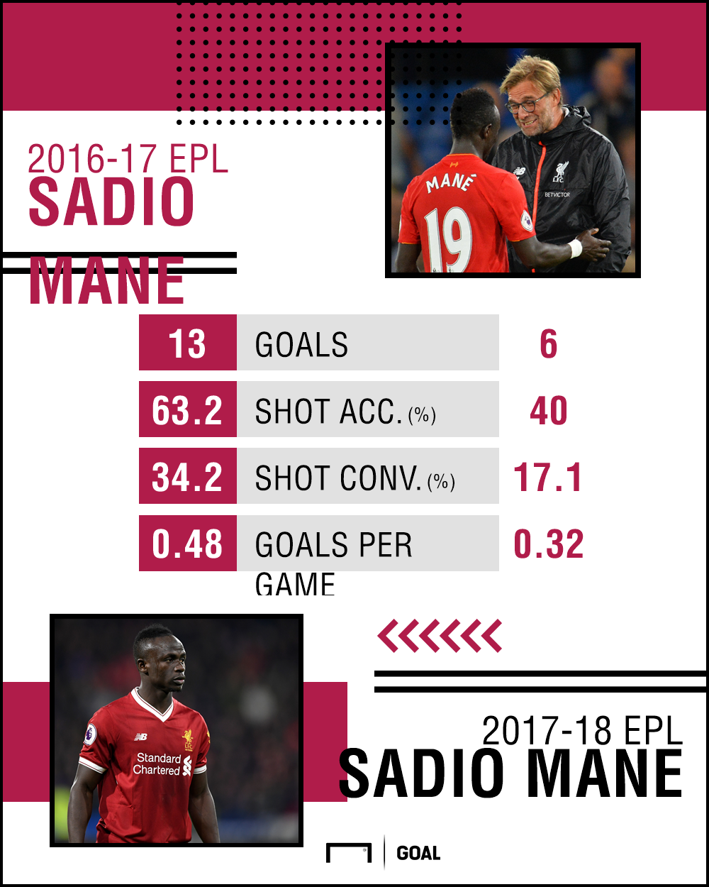 Sadio Mane Stats PS