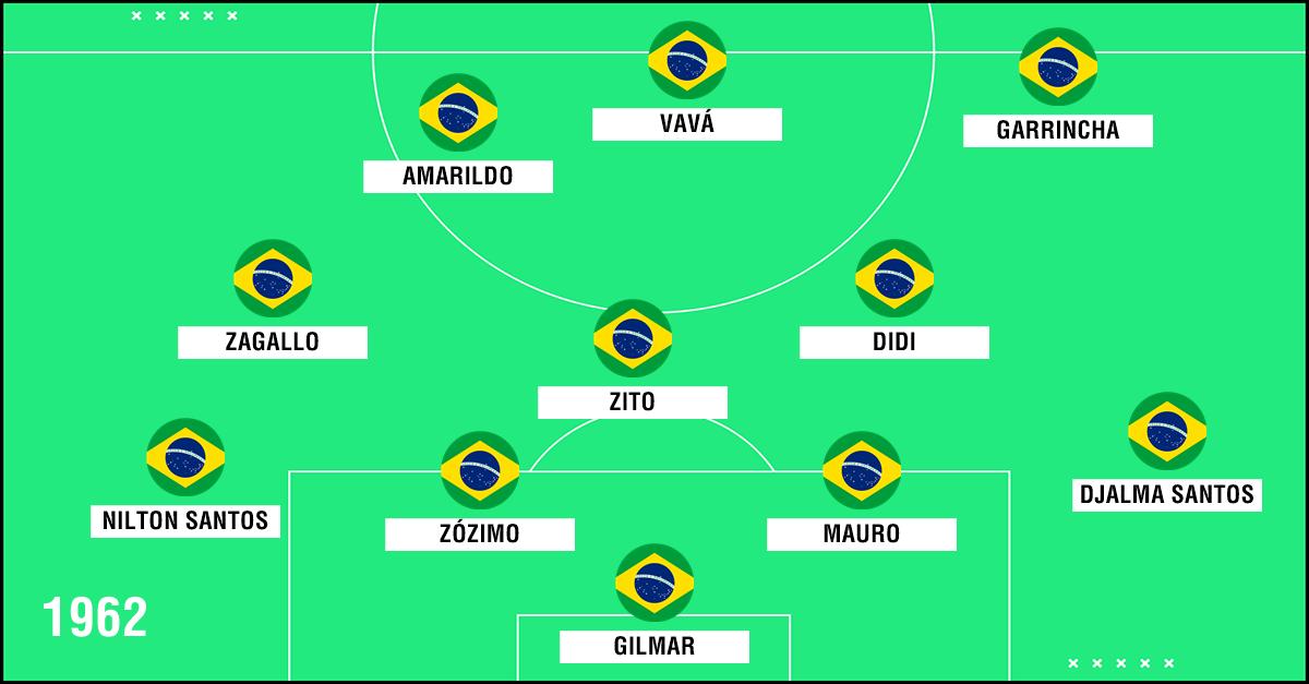 GFX Seleção Brasil 1962