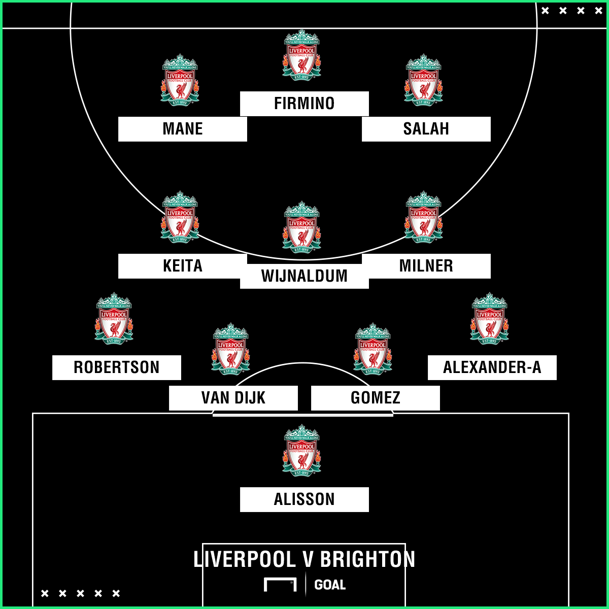 Likely Liverpool team v Brighton
