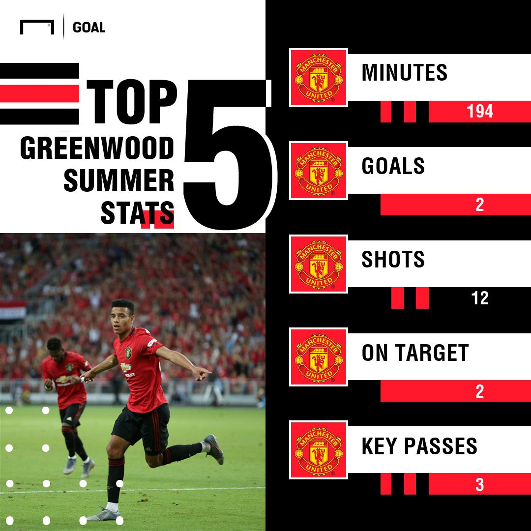 Mason Greenwood Man Utd stats