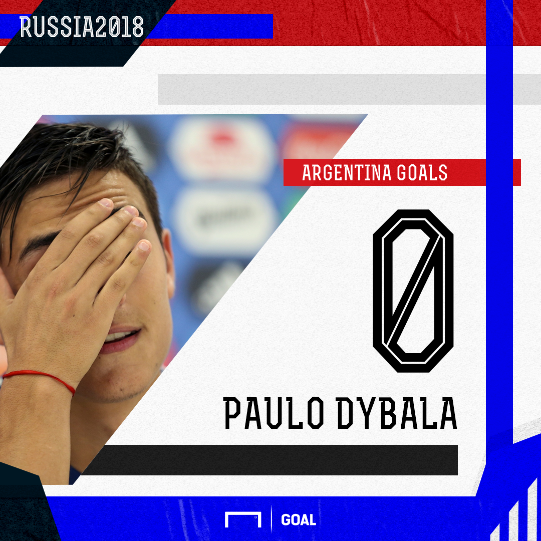 Paulo Dybala Argentina Goals PS