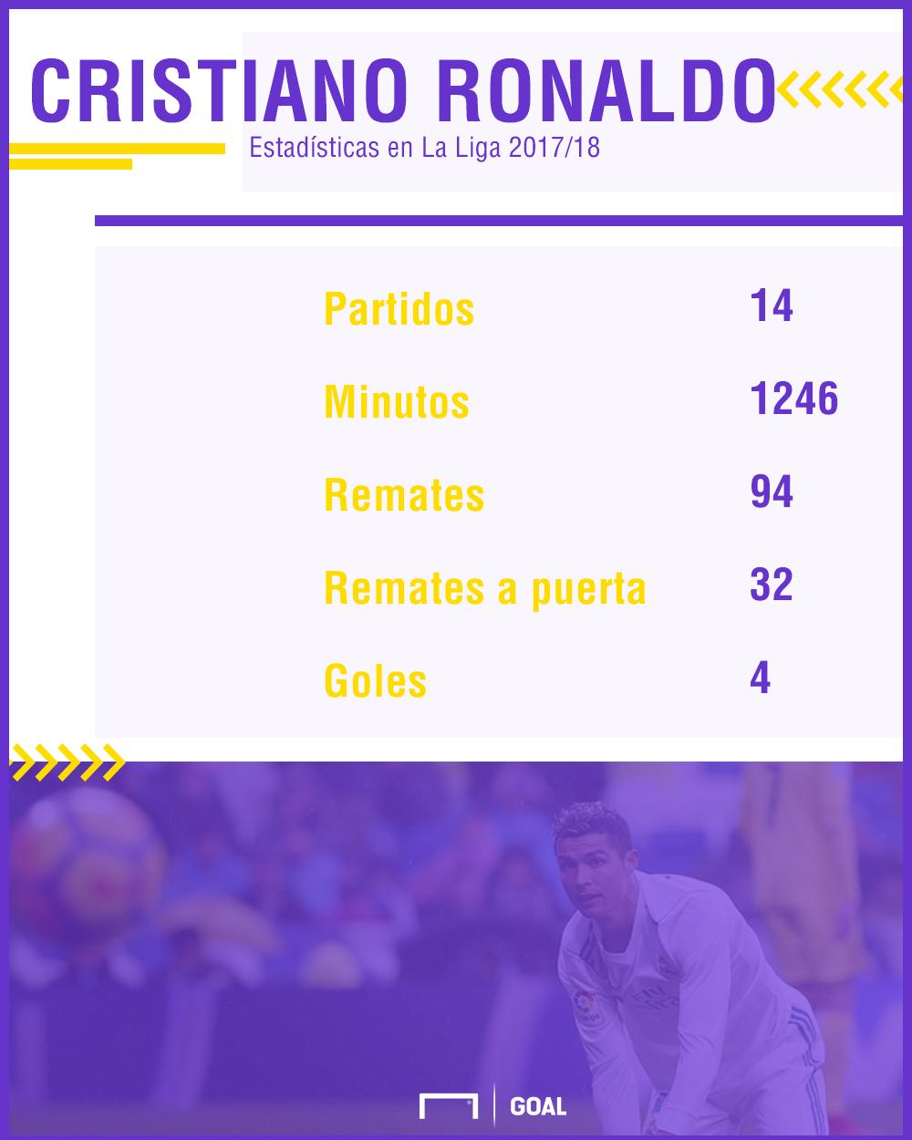 grafico ronaldo tras 19 partidos
