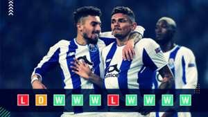 Porto Champions League power rankings