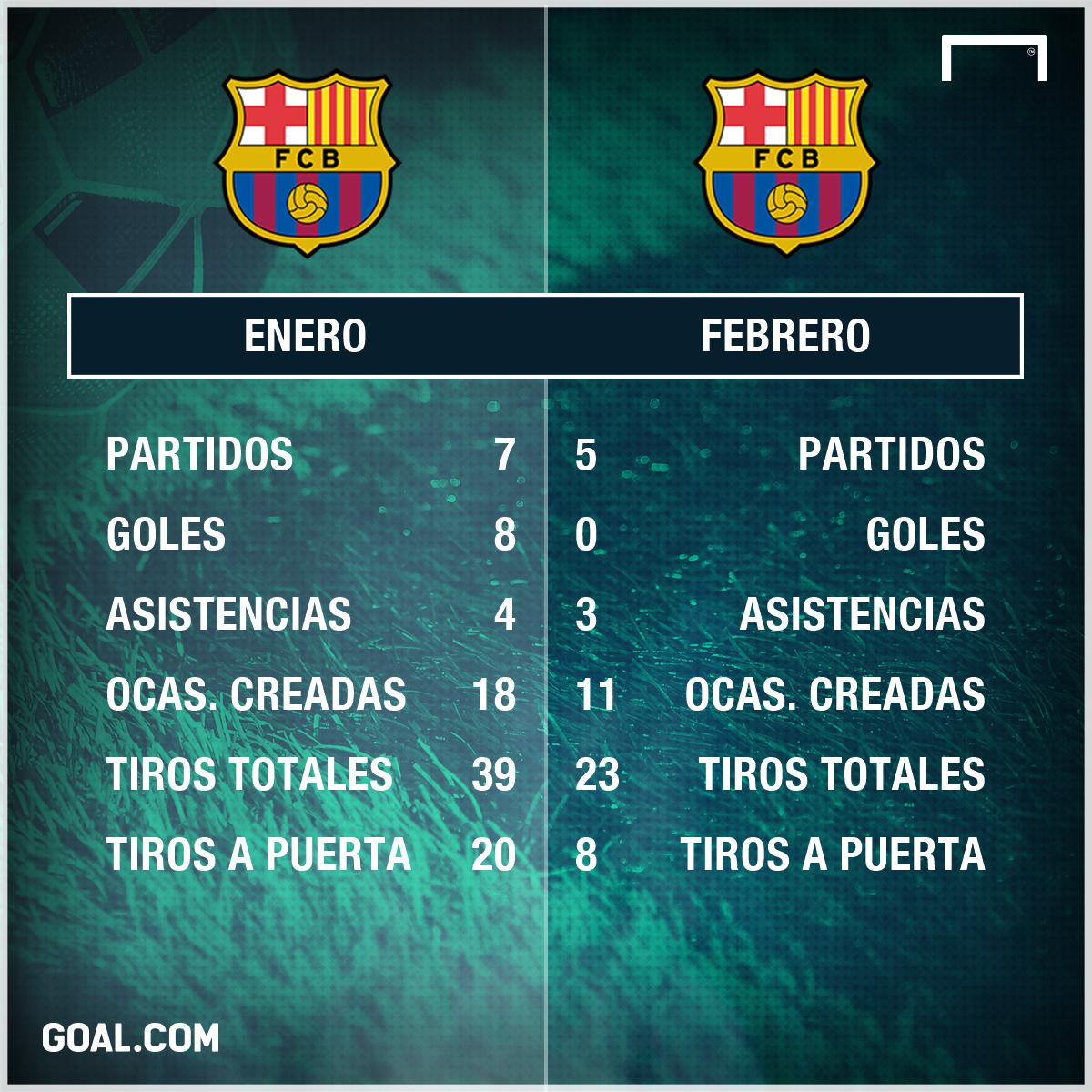 Febrero Messi