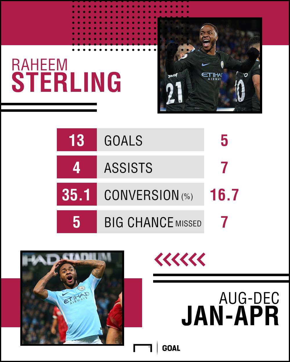 Raheem Sterling stats 020518