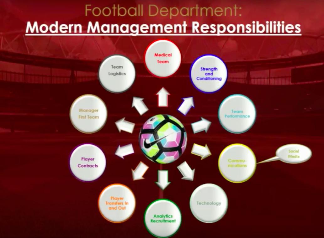 Football Management Responsibilities