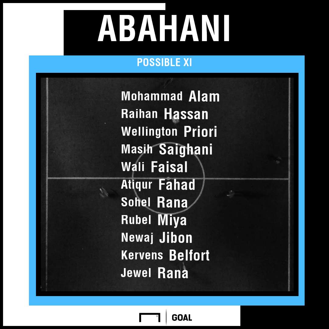 Abahani Dhaka possible XI