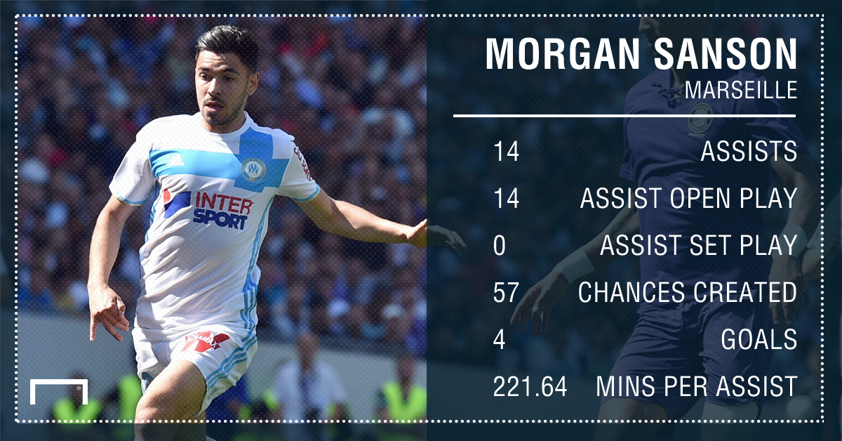Morgan Sanson Marseille assists 16 17