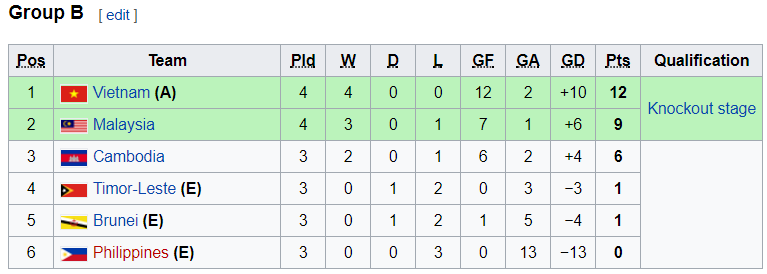 BXH Bảng B Giải U15 Đông Nam Á 2017