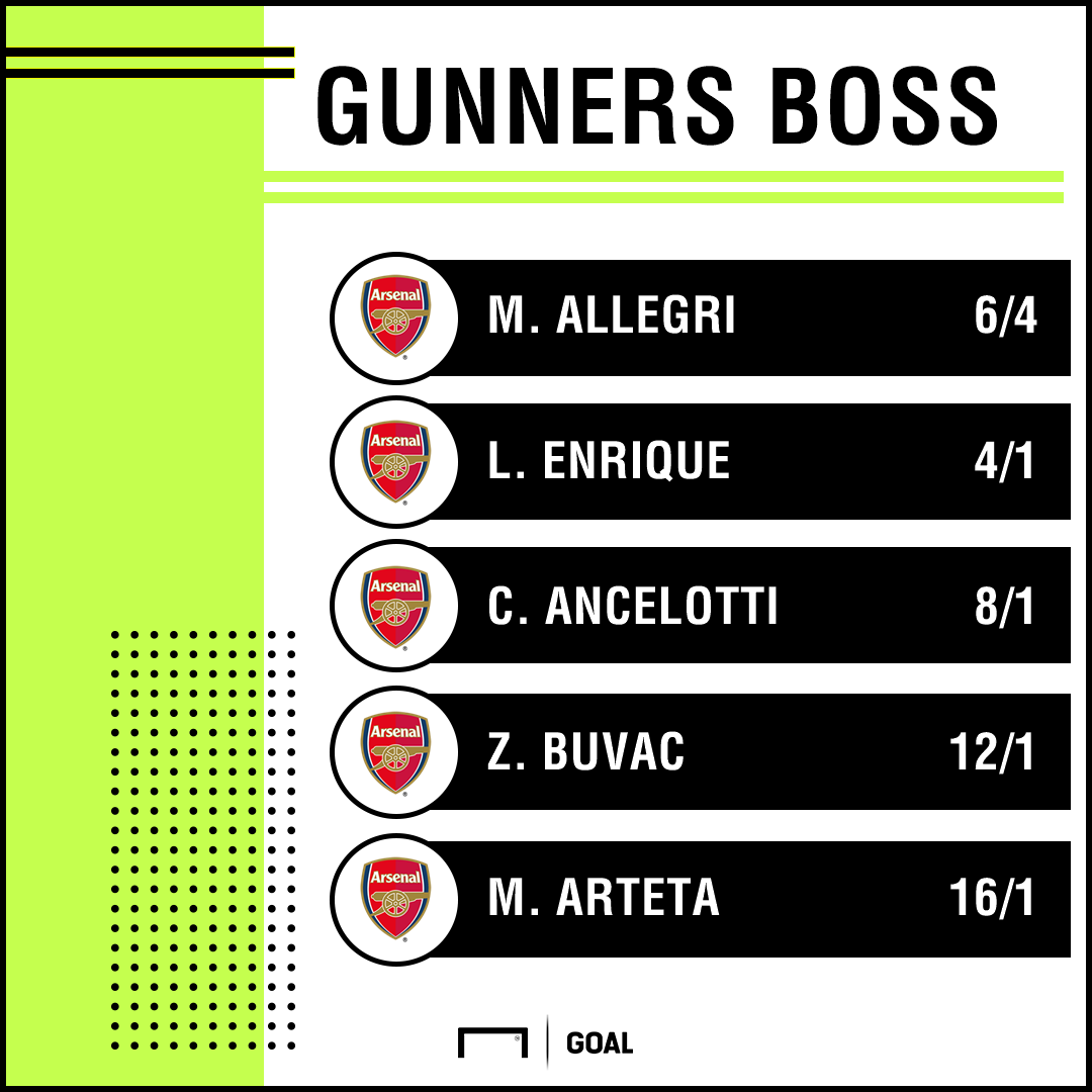 Next Arsenal Manager latest odds