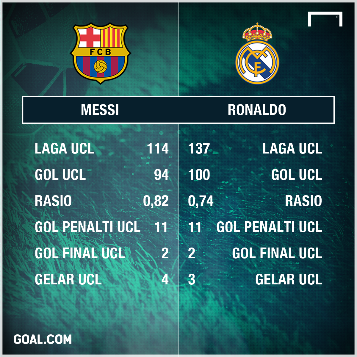 Statistik Gol UCL: Messi v Ronaldo
