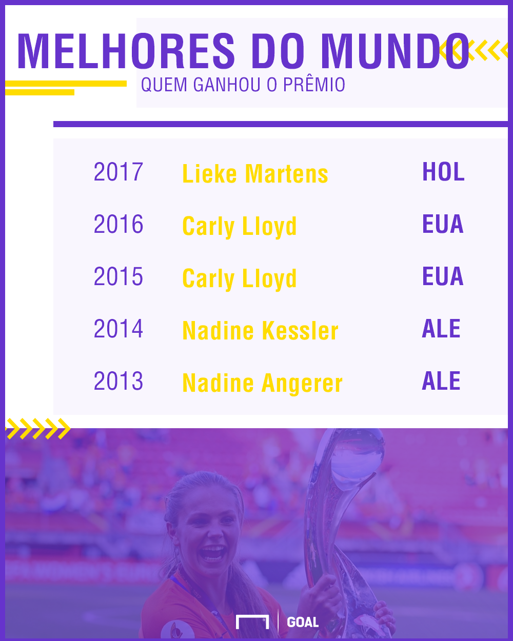 GFX Jogadoras Premio Fifa I 08 03 2017