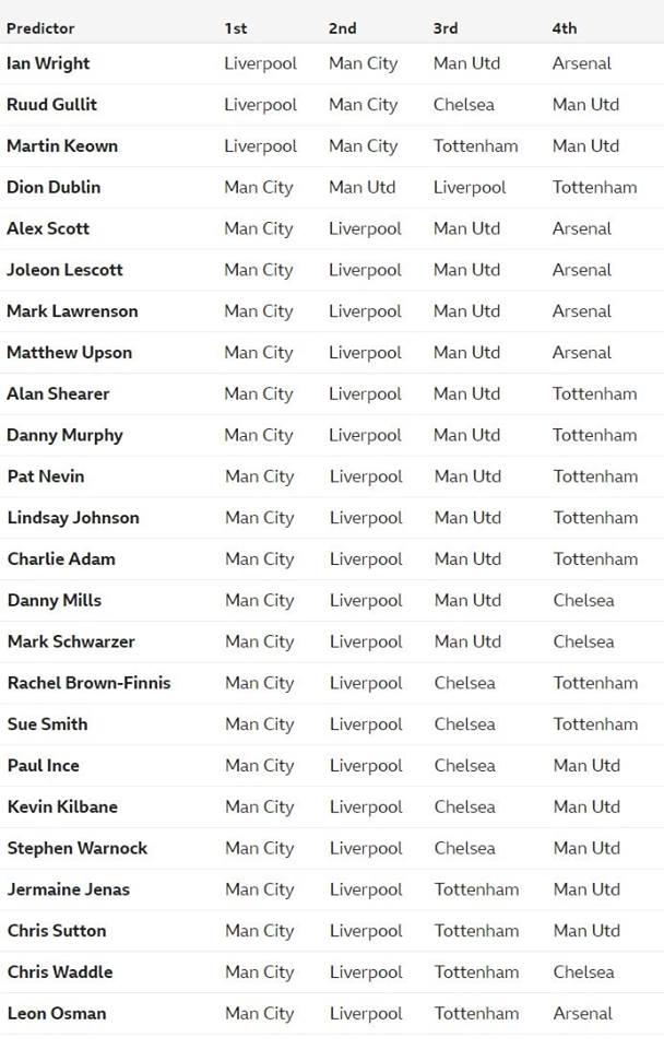 Predict Premier League