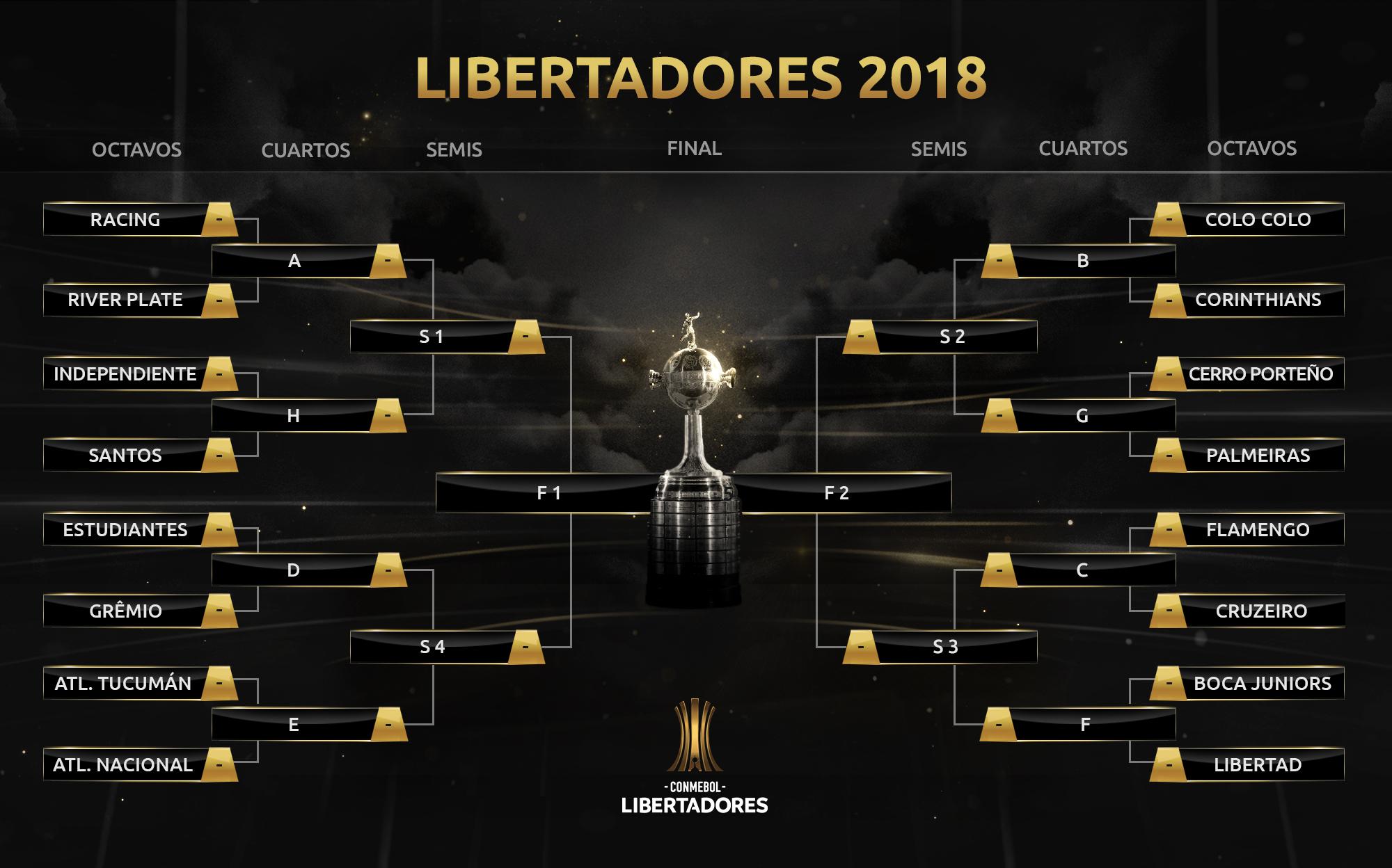 Así fue el sorteo de los octavos de final de la Copa Libertadores ...