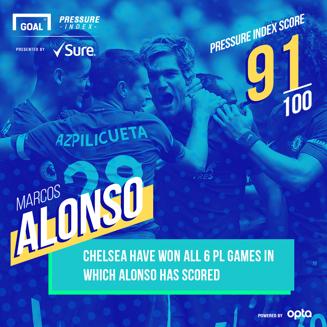 Alonso Chelsea Pressure Index