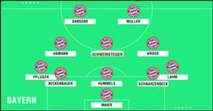 GFX Academy XI Bayern Munich