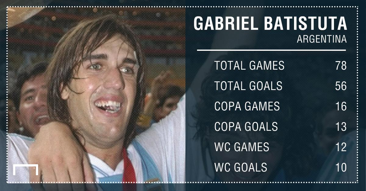 Gabriel Batistuta Argentina Stats PS