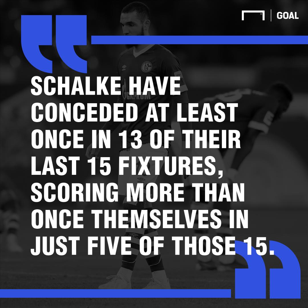 Schalke Manchester City graphic