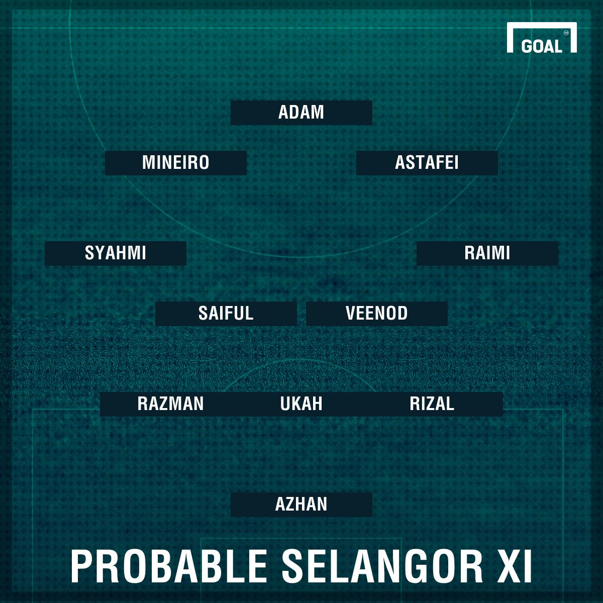 Probable Selangor first XI against Kedah